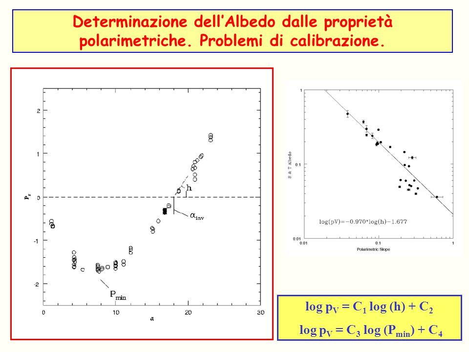 Determinazione dellAlbedo dalle proprietà polarimetriche. Problemi di calibrazione. log p V = C 1 log (h) + C 2 log p V = C 3 log (P min ) + C 4