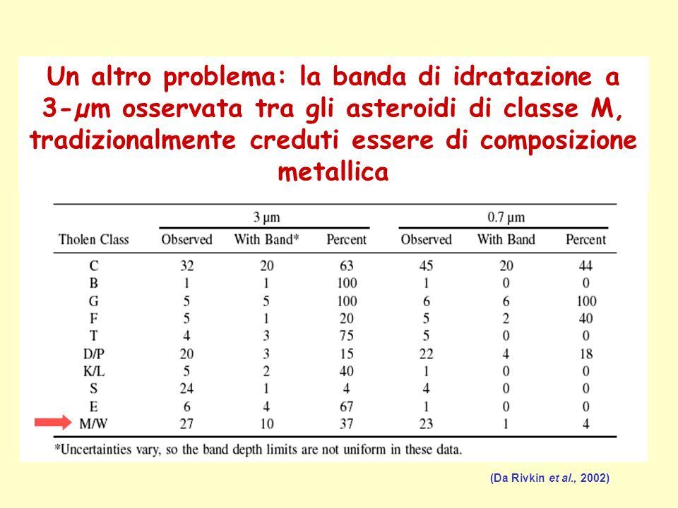 (Da Rivkin et al., 2002) Un altro problema: la banda di idratazione a 3-µm osservata tra gli asteroidi di classe M, tradizionalmente creduti essere di