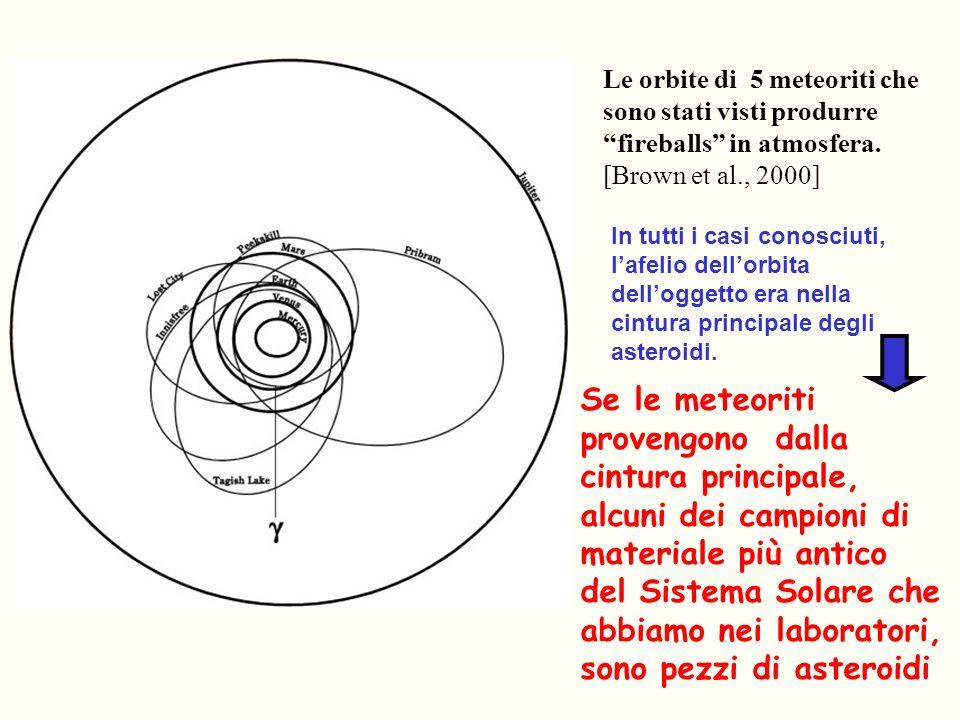 Le orbite di 5 meteoriti che sono stati visti produrre fireballs in atmosfera. [Brown et al., 2000] In tutti i casi conosciuti, lafelio dellorbita del