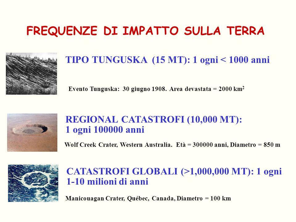 TIPO TUNGUSKA (15 MT): 1 ogni < 1000 anni REGIONAL CATASTROFI (10,000 MT): 1 ogni 100000 anni CATASTROFI GLOBALI (>1,000,000 MT): 1 ogni 1-10 milioni