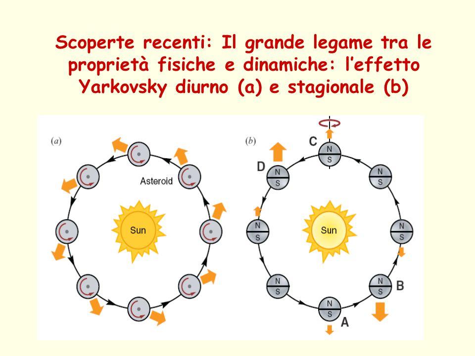 Scoperte recenti: Il grande legame tra le proprietà fisiche e dinamiche: leffetto Yarkovsky diurno (a) e stagionale (b)