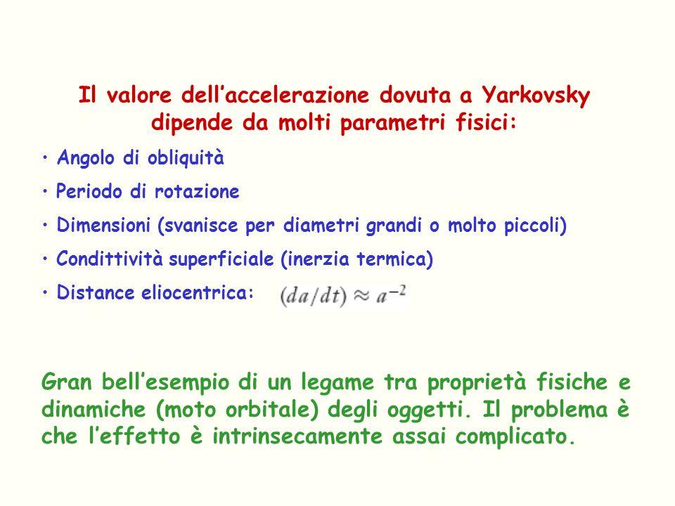 Il valore dellaccelerazione dovuta a Yarkovsky dipende da molti parametri fisici: Angolo di obliquità Periodo di rotazione Dimensioni (svanisce per di