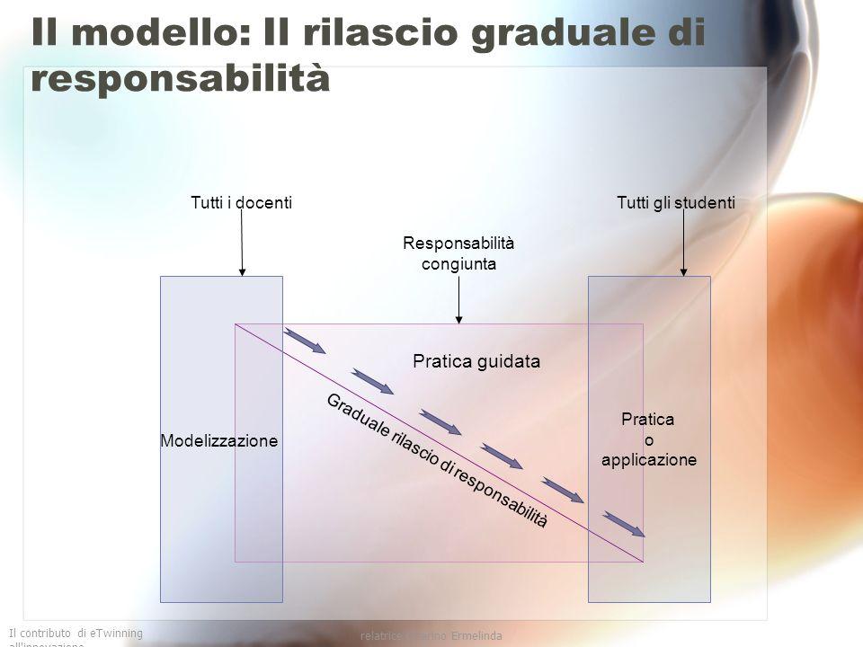 Il contributo di eTwinning all'innovazione relatrice Guarino Ermelinda Il modello: Il rilascio graduale di responsabilità Pratica guidata Graduale ril