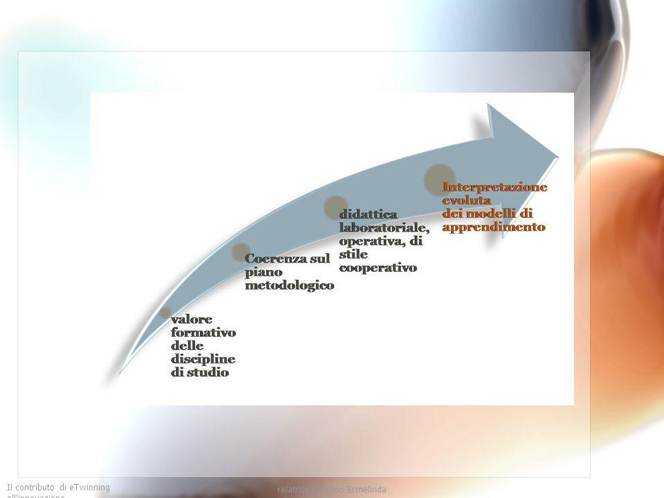 Il contributo di eTwinning all innovazione relatrice Guarino Ermelinda Il modello: Il rilascio graduale di responsabilità Pratica guidata Graduale rilascio di responsabilità Pratica o applicazione Modelizzazione Tutti gli studentiTutti i docenti Responsabilità congiunta