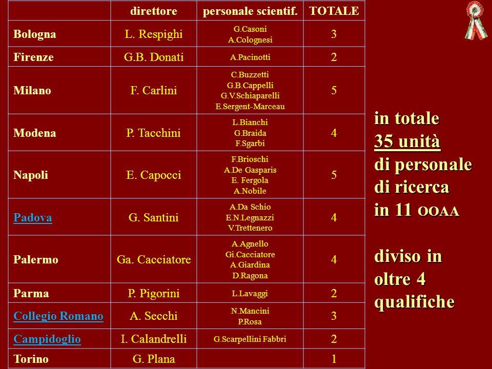 direttorepersonale scientif.TOTALE BolognaL. Respighi G.Casoni A.Colognesi 3 FirenzeG.B. Donati A.Pacinotti 2 MilanoF. Carlini C.Buzzetti G.B.Cappelli