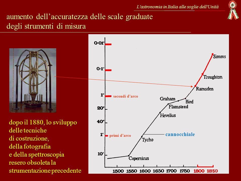 aumento dellaccuratezza delle scale graduate degli strumenti di misura secondi darco primi darco dopo il 1880, lo sviluppo delle tecniche di costruzio