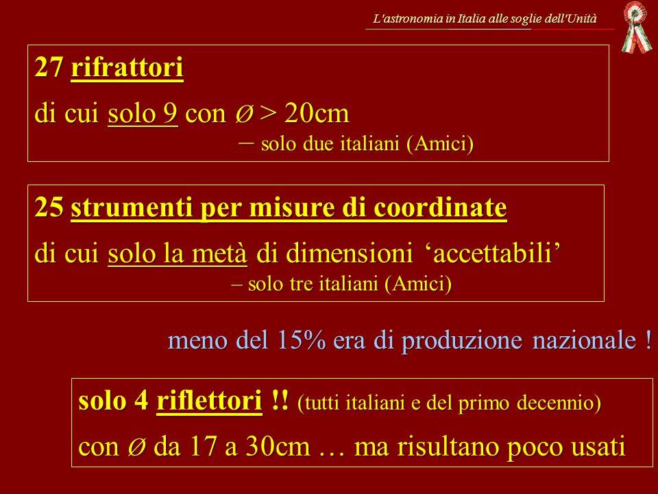 27 rifrattori di cui solo 9 con Ø > 20cm – solo due italiani (Amici) 25 strumenti per misure di coordinate di cui solo la metà di dimensioni accettabi