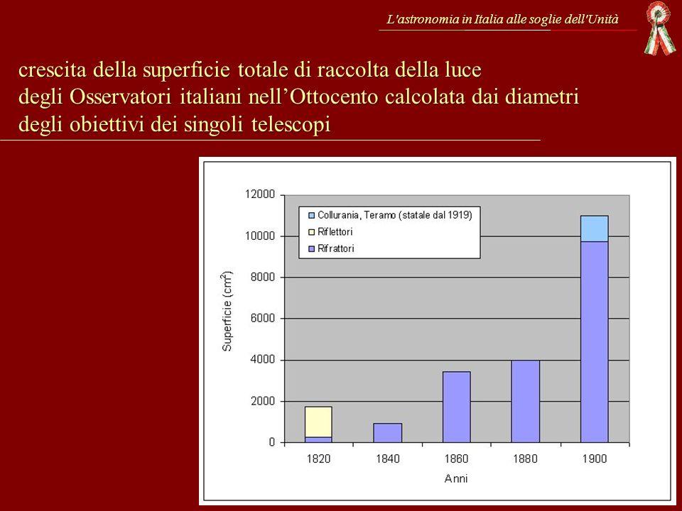 L'astronomia in Italia alle soglie dell'Unità crescita della superficie totale di raccolta della luce degli Osservatori italiani nellOttocento calcola