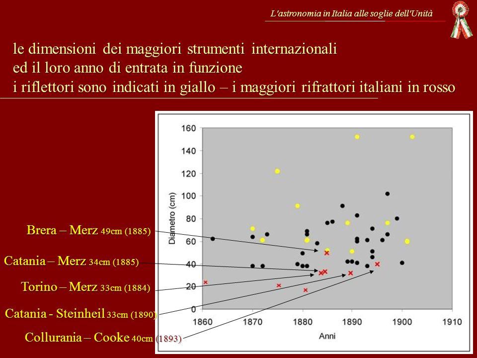 L'astronomia in Italia alle soglie dell'Unità le dimensioni dei maggiori strumenti internazionali ed il loro anno di entrata in funzione i riflettori