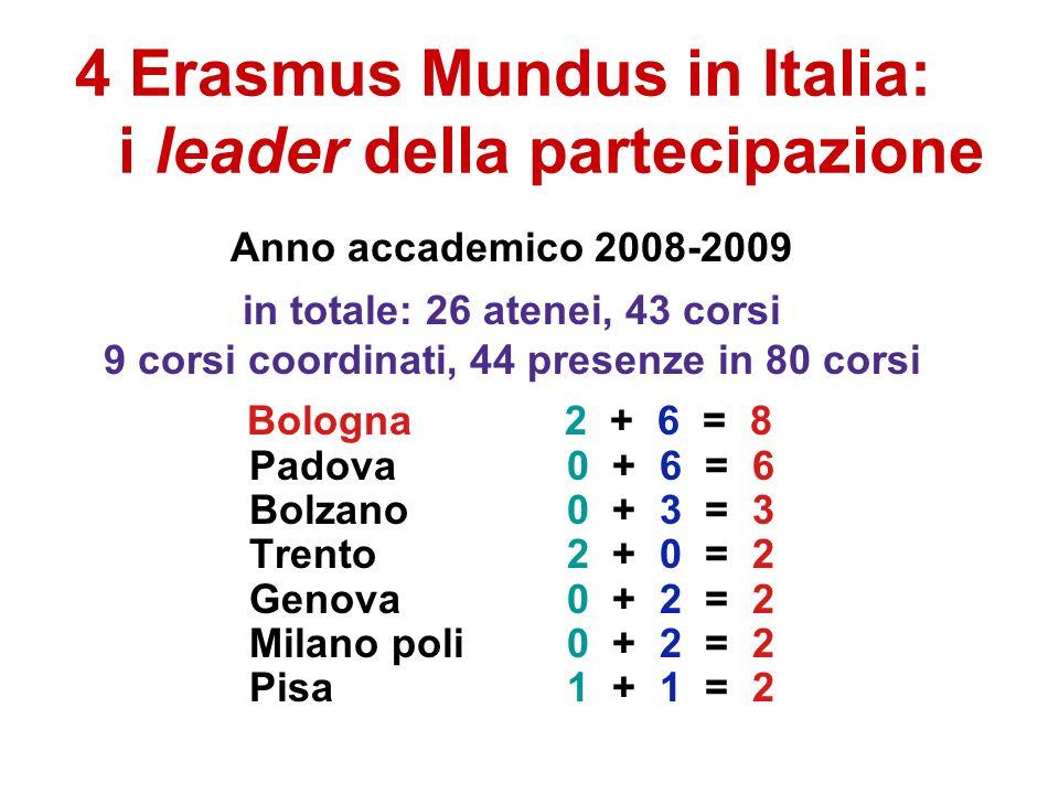 4 Erasmus Mundus in Italia: i leader della partecipazione Anno accademico 2008-2009 in totale: 26 atenei, 43 corsi 9 corsi coordinati, 44 presenze in 80 corsi Bologna 2 + 6 = 8 Padova 0 + 6 = 6 Bolzano 0 + 3 = 3 Trento 2 + 0 = 2 Genova0 + 2 = 2 Milano poli 0 + 2 = 2 Pisa 1 + 1 = 2