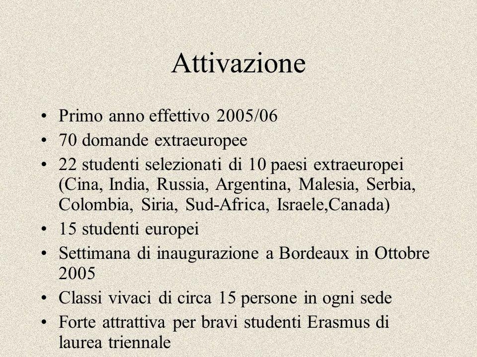 Attivazione Primo anno effettivo 2005/06 70 domande extraeuropee 22 studenti selezionati di 10 paesi extraeuropei (Cina, India, Russia, Argentina, Mal