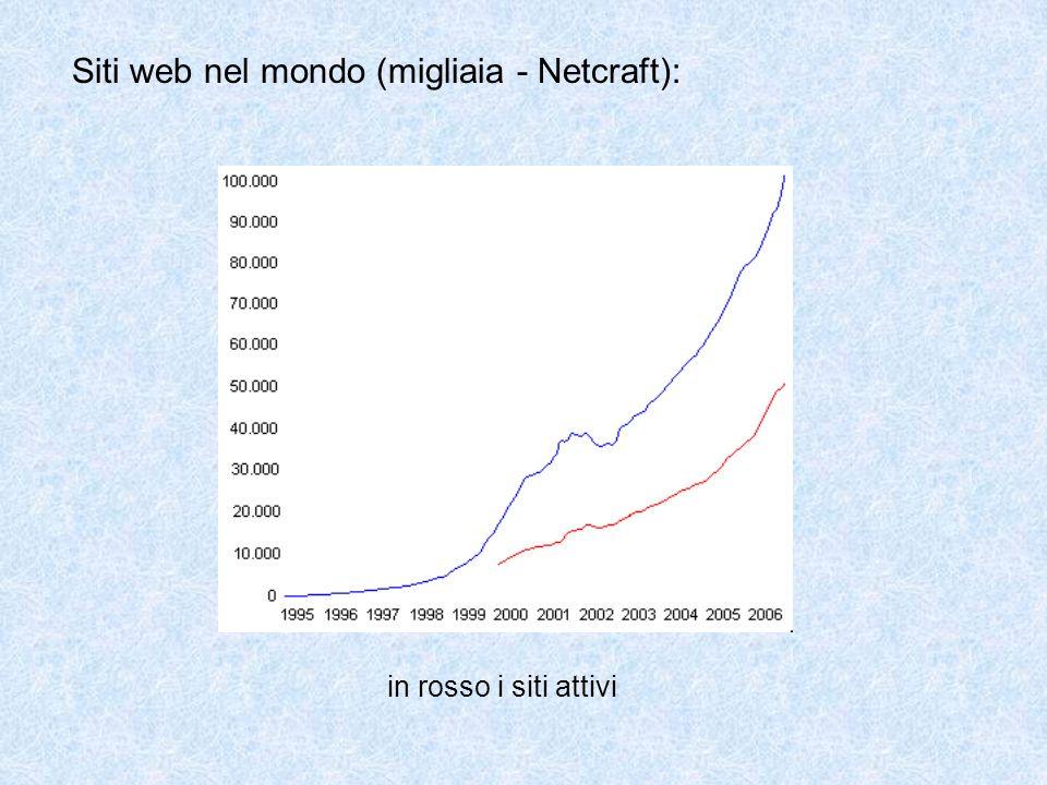 Siti web nel mondo (migliaia - Netcraft): in rosso i siti attivi