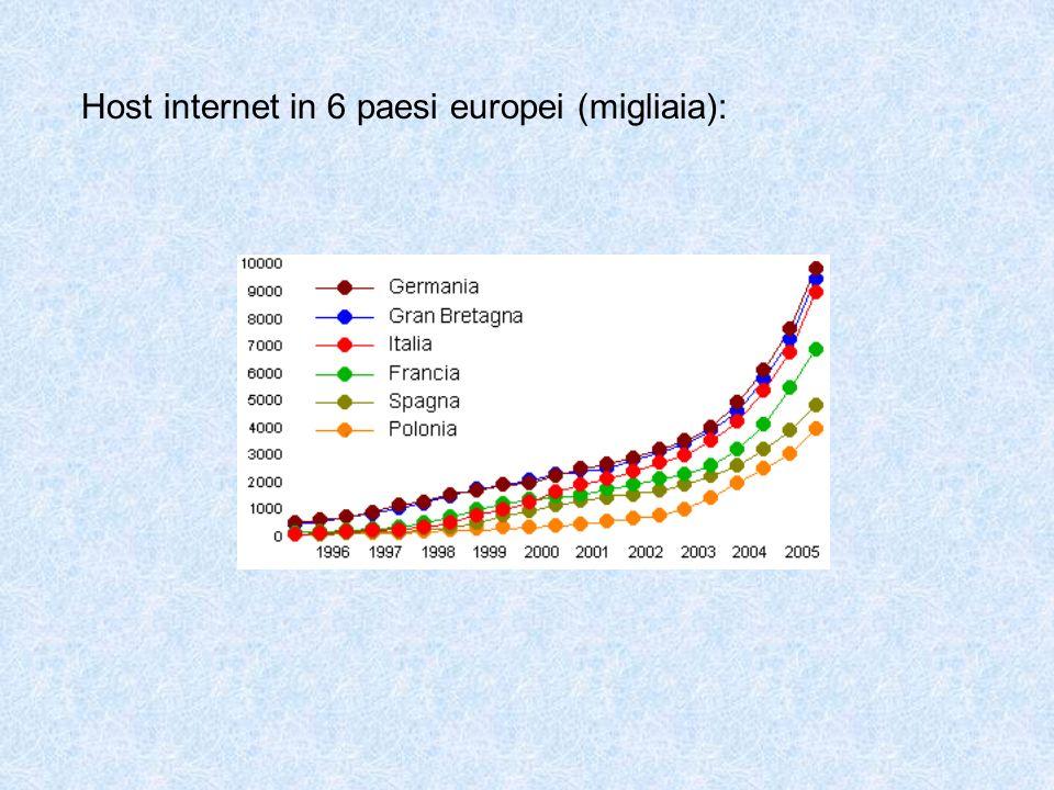 Host internet in 6 paesi europei (migliaia):