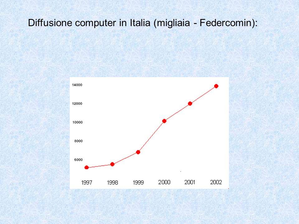 Diffusione computer in Italia (migliaia - Federcomin):