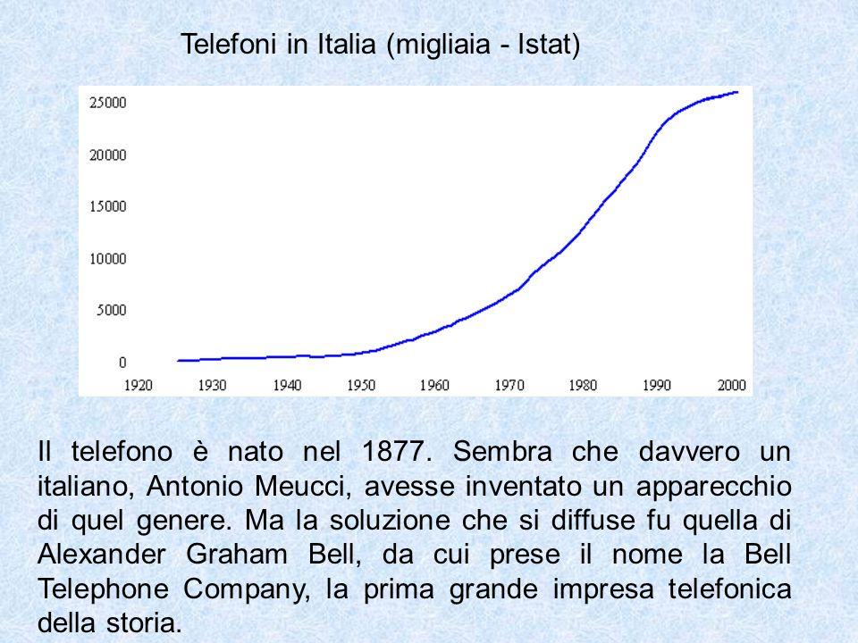 Telefoni in Italia (migliaia - Istat) Il telefono è nato nel 1877. Sembra che davvero un italiano, Antonio Meucci, avesse inventato un apparecchio di