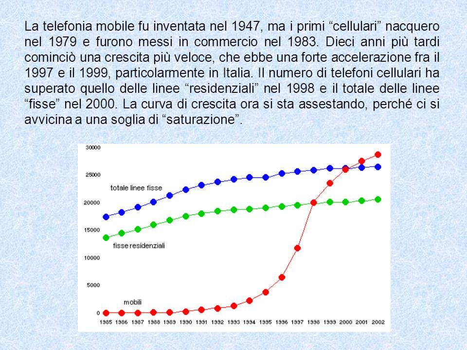 La telefonia mobile fu inventata nel 1947, ma i primi cellulari nacquero nel 1979 e furono messi in commercio nel 1983. Dieci anni più tardi cominciò