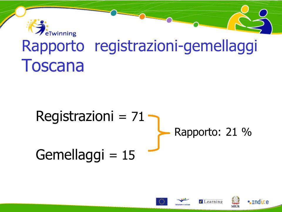 Rapporto registrazioni-gemellaggi Toscana Registrazioni = 71 Gemellaggi = 15 Rapporto: 21 %