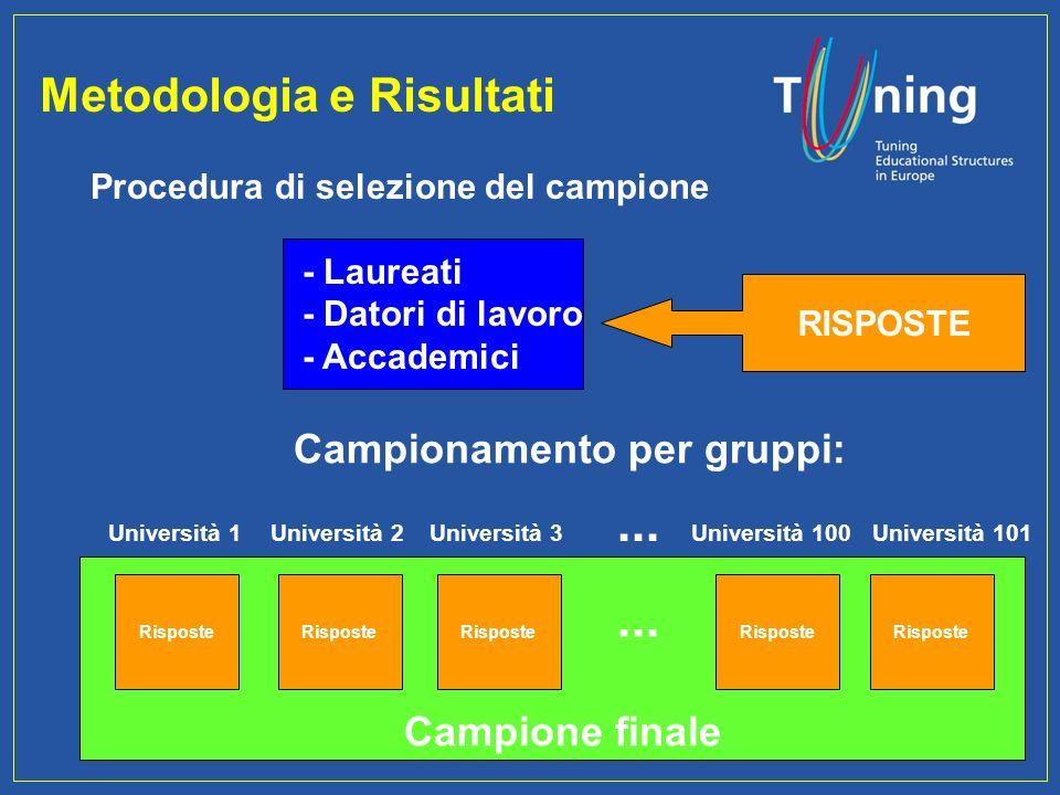 Management Committee Metodologia e Risultati Campionamento per gruppi: Università 1 Risposte Università 2 Risposte Università 3 Risposte Università 10