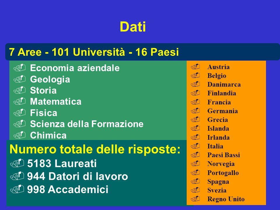 Management Committee 7 Aree - 101 Università - 16 Paesi.Economia aziendale.Geologia.Storia.Matematica.Fisica.Scienza della Formazione.Chimica Numero t