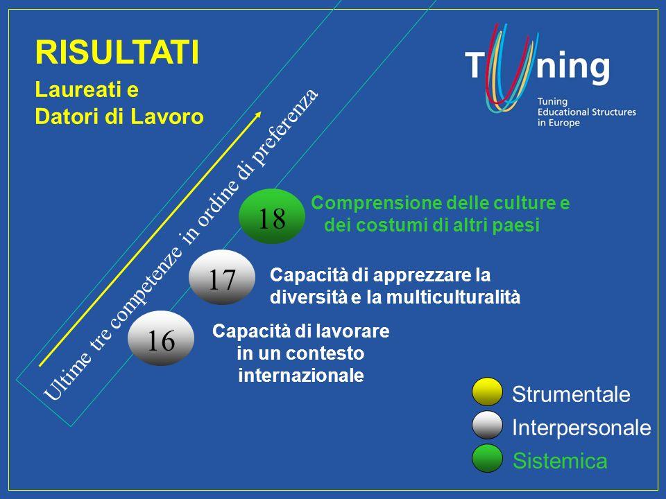 Management Committee Ultime tre competenze in ordine di preferenza RISULTATI Laureati e Datori di Lavoro Strumentale Interpersonale Sistemica 18 Compr