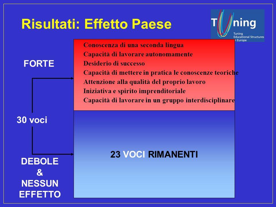 Management Committee Risultati: Effetto Paese Desiderio di successo Capacità di lavorare autonomamente Conoscenza di una seconda lingua Capacità di me