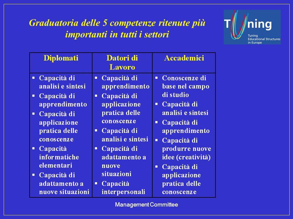 Management Committee Graduatoria delle 5 competenze ritenute più importanti in tutti i settori