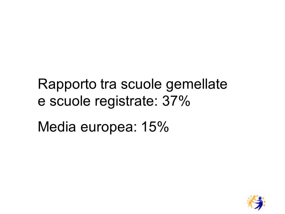 Rapporto tra scuole gemellate e scuole registrate: 37% Media europea: 15%