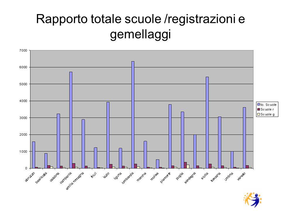 Rapporto totale scuole /registrazioni e gemellaggi