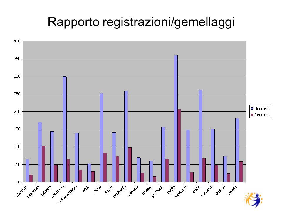 Rapporto registrazioni/gemellaggi