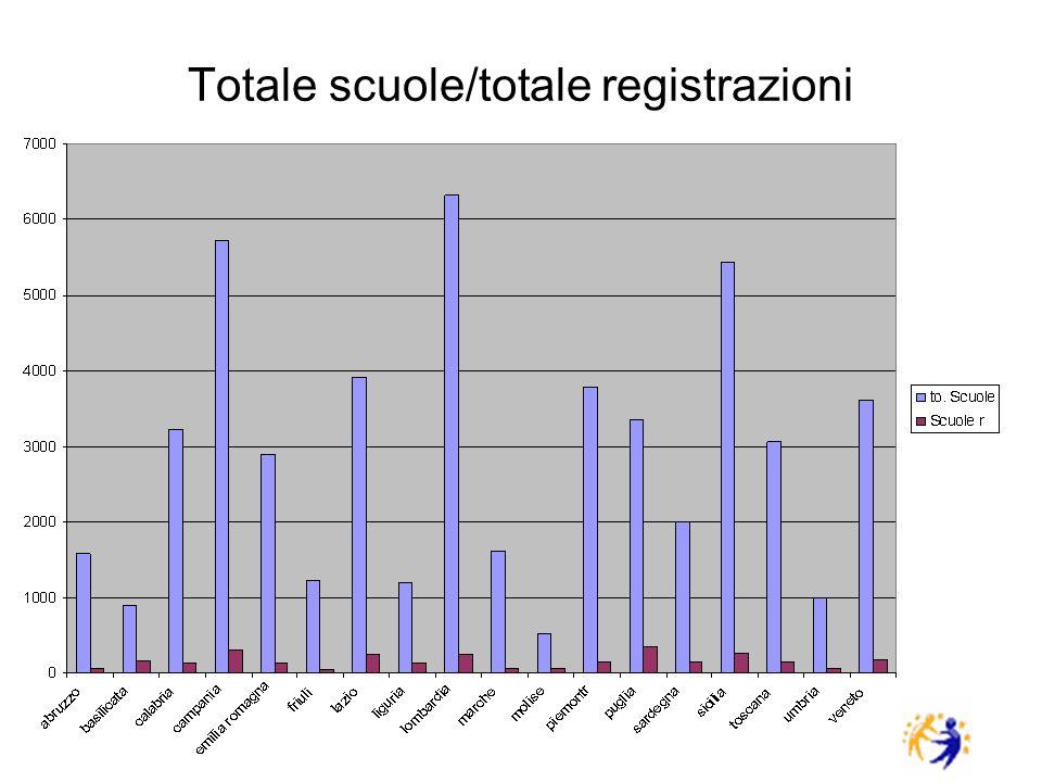 Totale scuole/totale registrazioni