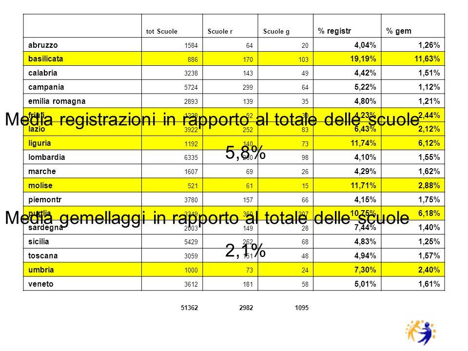 tot ScuoleScuole rScuole g % registr% gem abruzzo 15846420 4,04%1,26% basilicata 886170103 19,19%11,63% calabria 323814349 4,42%1,51% campania 5724299