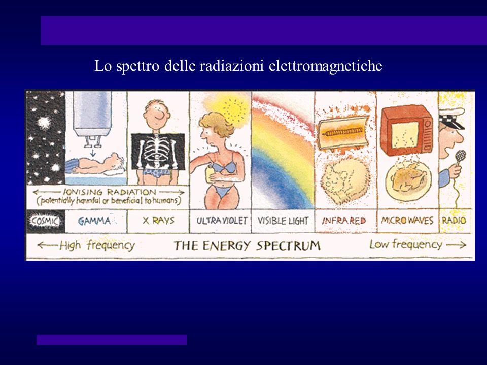 … e perciò, già dallinizio del secolo sono state utilizzate per la terapia dei tumori 1933 - Ex voto di un paziente guarito da un trattamento di cobaltoterapia