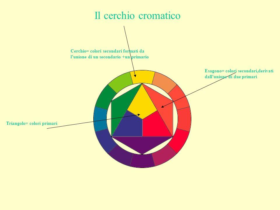 Il cerchio cromatico Triangolo= colori primari Esagono= colori secondari,derivati dallunione di due primari Cerchio= colori secondari formati da lunio