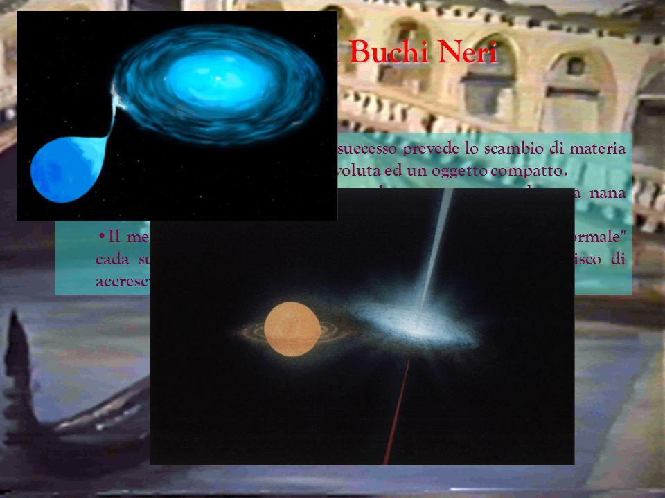 Osservazioni di Buchi Neri Uno degli scenari teorici di maggior successo prevede lo scambio di materia in un sistema binario fra una stella evoluta ed