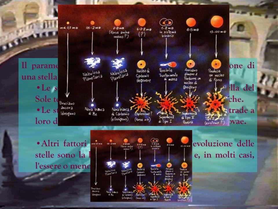 Le Ultime Fasi Evolutive Il parametro più importante che determina l'evoluzione di una stella è la sua massa. Le stelle con una massa fino a circa 8 v