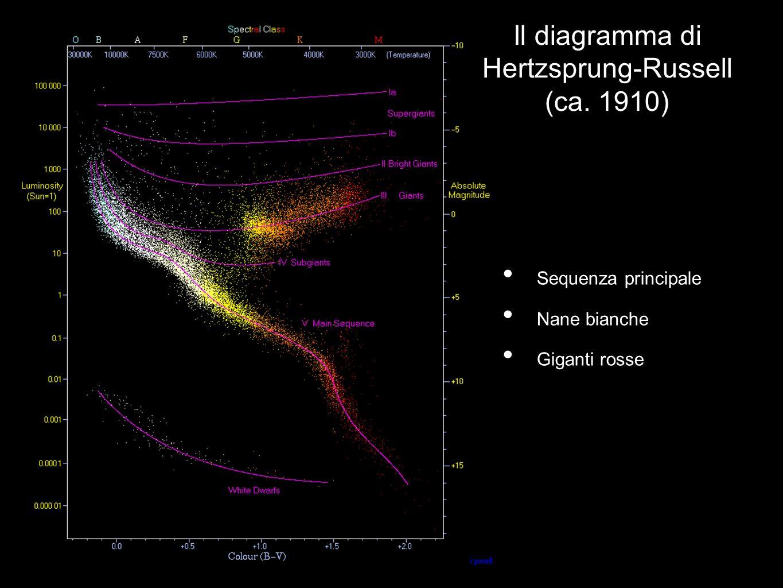 Il diagramma di Hertzsprung-Russell (ca. 1910) Sequenza principale Nane bianche Giganti rosse
