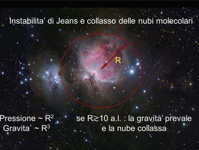 R Pressione ~ R 2 Gravita` ~ R 3 se R 10 a.l. : la gravita prevale e la nube collassa Instabilita di Jeans e collasso delle nubi molecolari