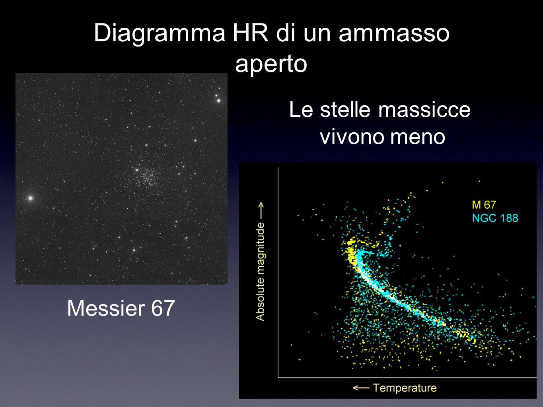 Diagramma HR di un ammasso aperto Messier 67 Le stelle massicce vivono meno