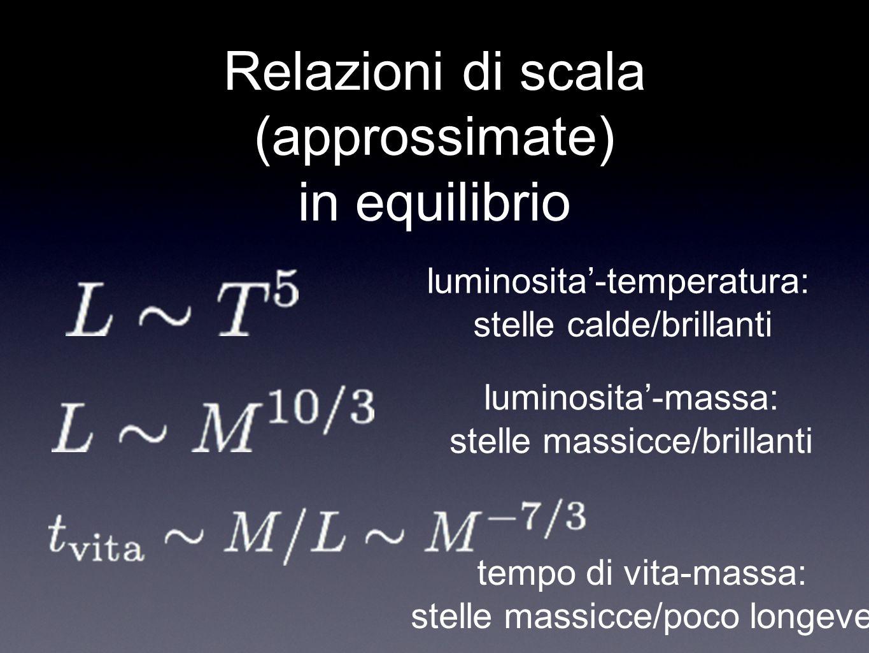 Relazioni di scala (approssimate) in equilibrio luminosita-temperatura: stelle calde/brillanti luminosita-massa: stelle massicce/brillanti tempo di vi