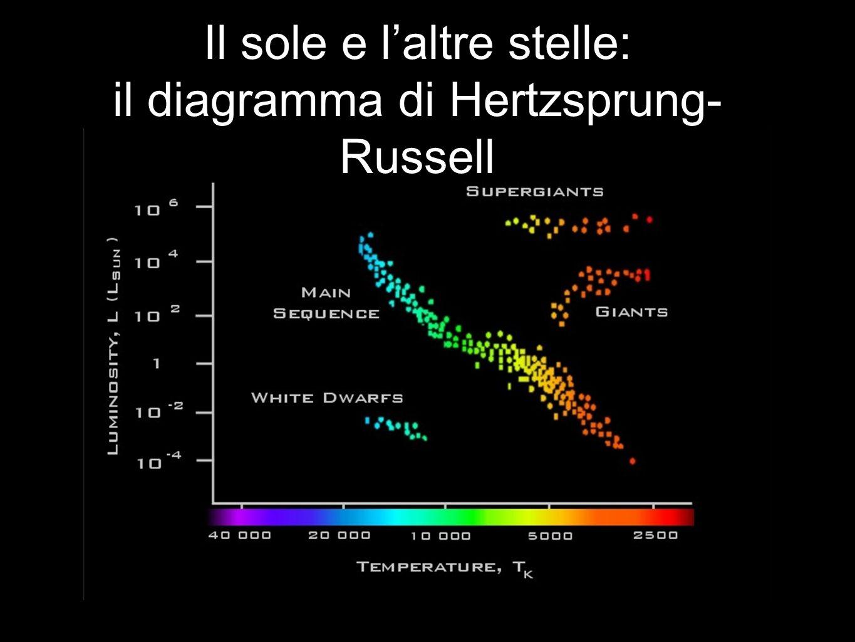 Il sole e laltre stelle: il diagramma di Hertzsprung- Russell