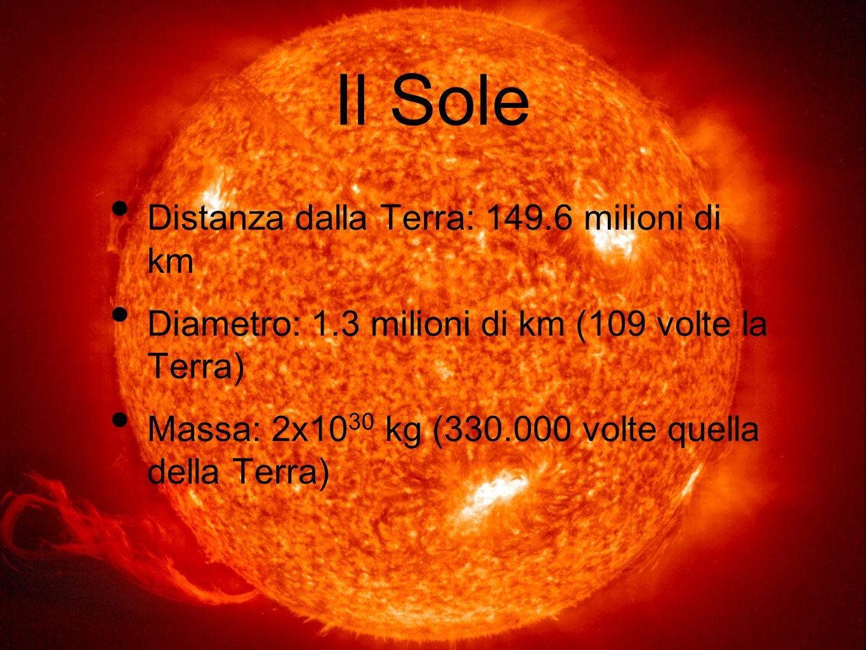 Il Sole Distanza dalla Terra: 149.6 milioni di km Diametro: 1.3 milioni di km (109 volte la Terra) Massa: 2x10 30 kg (330.000 volte quella della Terra