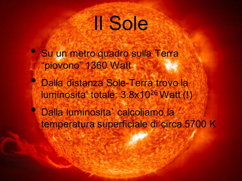 Il Sole Su un metro quadro sulla Terra piovono 1360 Watt Dalla distanza Sole-Terra trovo la luminosita totale: 3.8x10 26 Watt (!) Dalla luminosita` ca