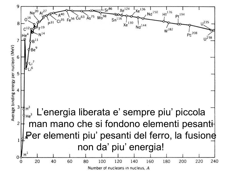 Lenergia liberata e sempre piu piccola man mano che si fondono elementi pesanti Per elementi piu pesanti del ferro, la fusione non da piu energia!