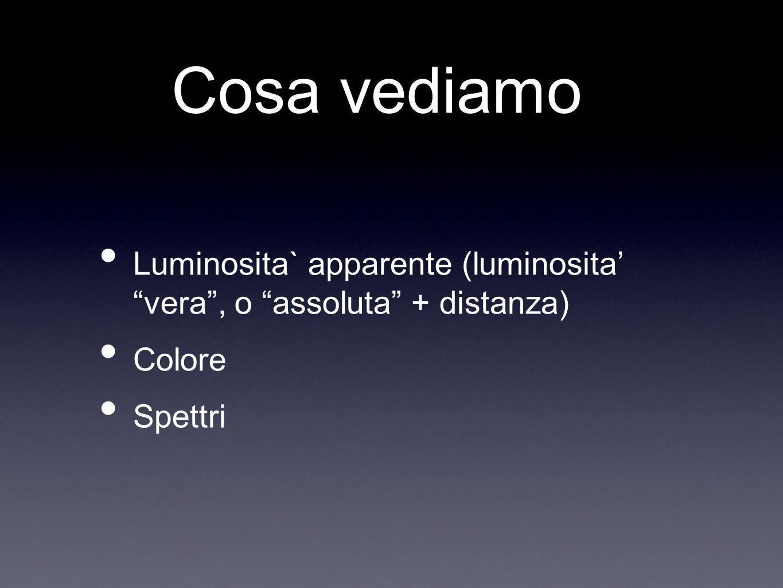 Cosa vediamo Luminosita` apparente (luminosita vera, o assoluta + distanza) Colore Spettri