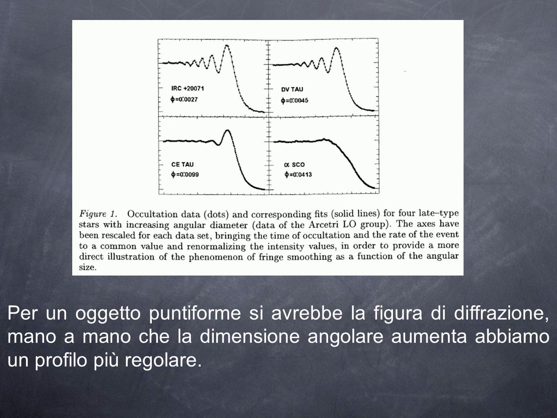 Per un oggetto puntiforme si avrebbe la figura di diffrazione, mano a mano che la dimensione angolare aumenta abbiamo un profilo più regolare.
