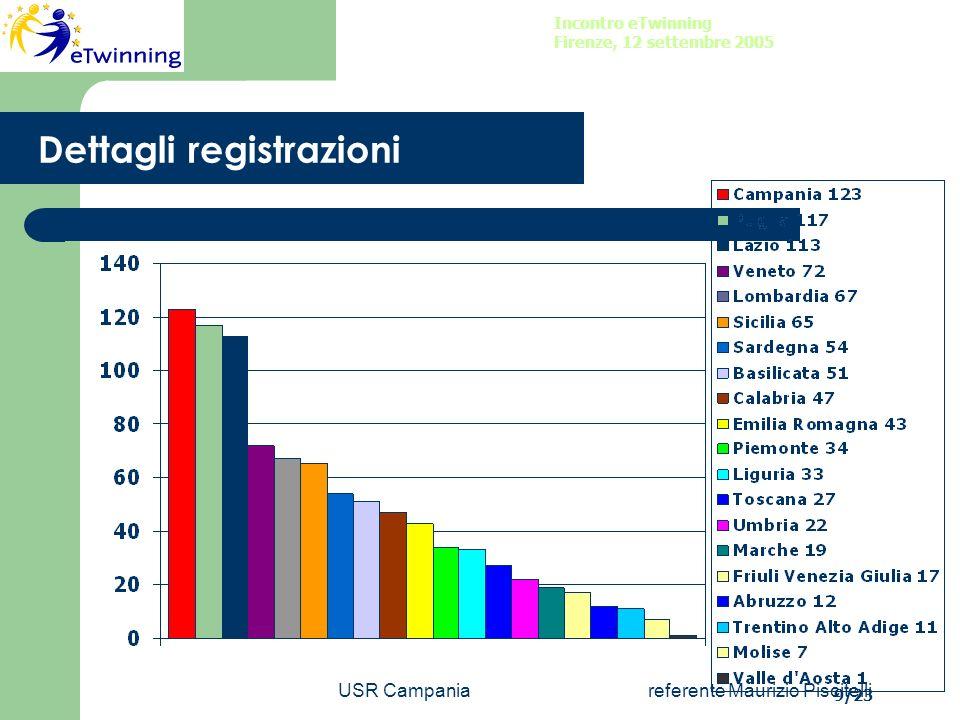 USR Campaniareferente Maurizio Piscitelli DATI Incontro eTwinning Firenze, 12 settembre 2005 11/23