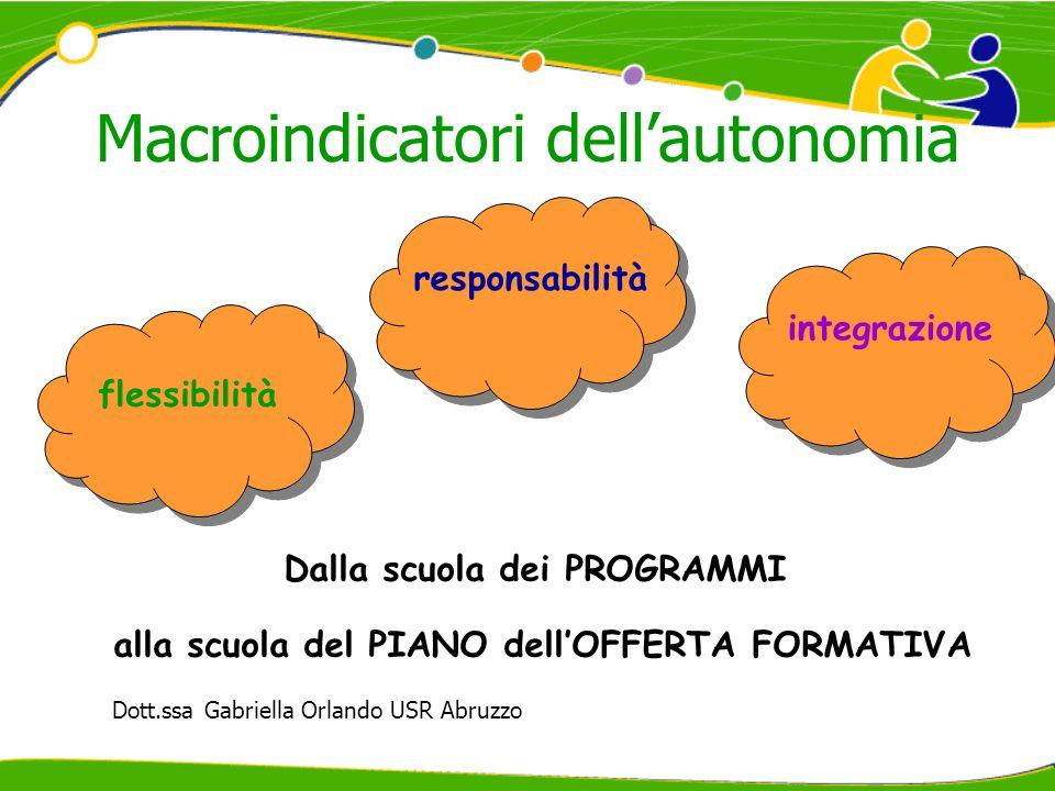 Macroindicatori dellautonomia responsabilità flessibilità integrazione Dalla scuola dei PROGRAMMI alla scuola del PIANO dellOFFERTA FORMATIVA Dott.ssa Gabriella Orlando USR Abruzzo