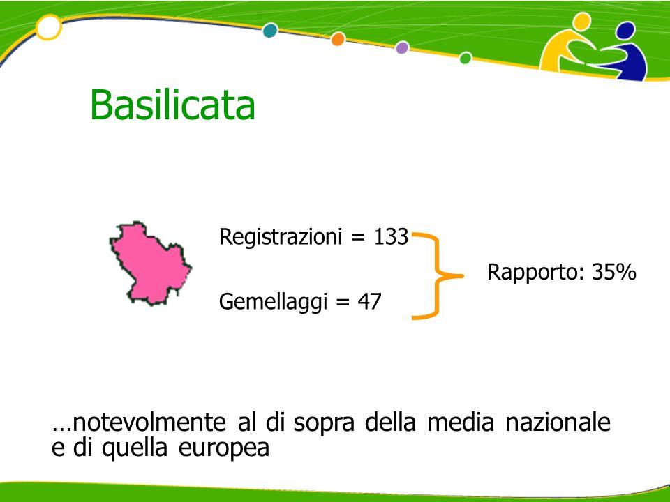 Basilicata Registrazioni = 133 Gemellaggi = 47 Rapporto: 35% …notevolmente al di sopra della media nazionale e di quella europea
