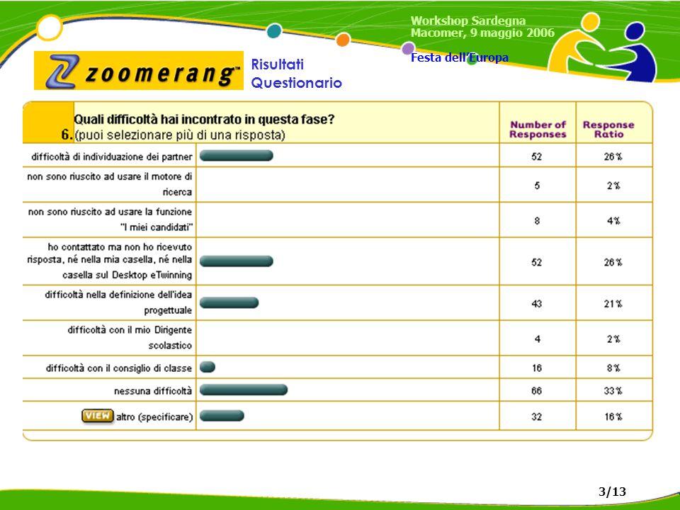 Risultati Questionario Workshop Sardegna Macomer, 9 maggio 2006 Festa dellEuropa 3/13