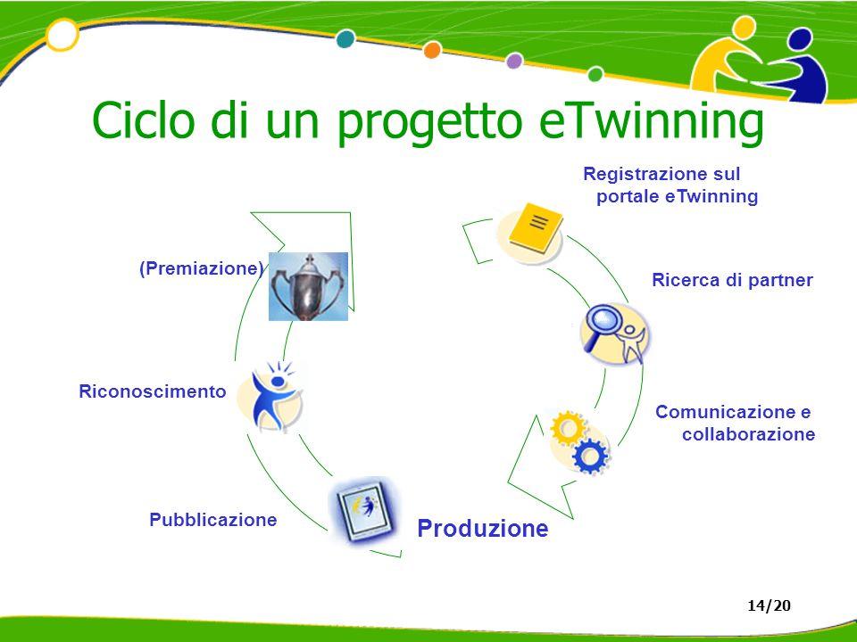 Ciclo di un progetto eTwinning Registrazione sul portale eTwinning Comunicazione e collaborazione Produzione Riconoscimento (Premiazione) Pubblicazione Ricerca di partner 14/20